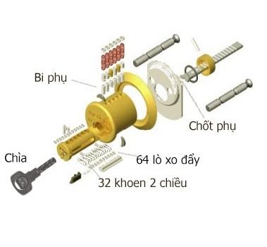 Chìa khóa CNC là như thế nào ?